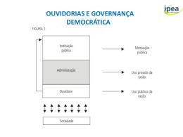 Ouvidoria Publica_Governança Democratica_Antonio Rito