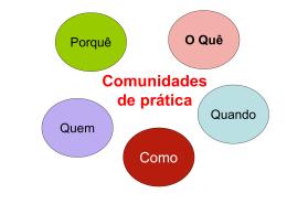 Comunidades de prática Que – Quem – Como - Quando