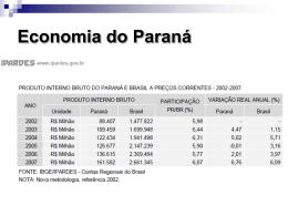 economia do Paraná