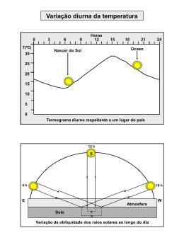 Variação da temperatura
