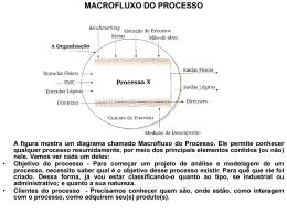 MACROFLUXO DO PROCESSO