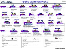 FLUXO - IMPORTAÇÃO TOTAL