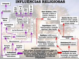 Slide Raízes e Influências Religiosas