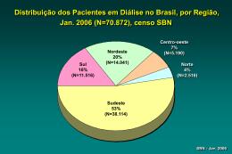 Censo SBN 2006