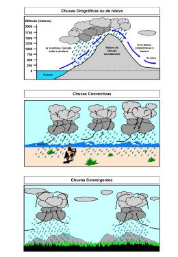 Tipos de precipitação