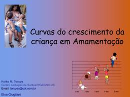 Curvas do crescimento da criança em AM