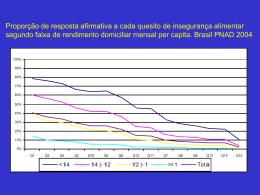 Gráficos de alguns resultados sobre insegurança alimentar
