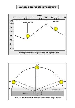 Variação da temperatura com a altitude