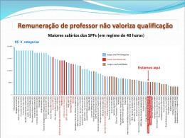 Pontos da política salarial dos docentes das IFES