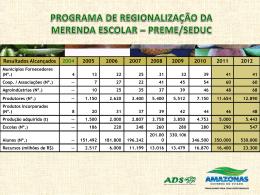 Programa de Regionalização da Merenda Escolar