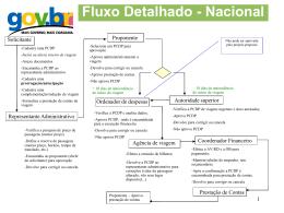 Fluxo SCDP