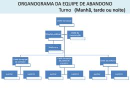 ORGANOGRAMA DA EQUIPE DE EMERGÊNCIA Turno da manh