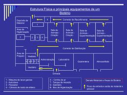 Estrutura Física e principais equipamentos de um Biotério
