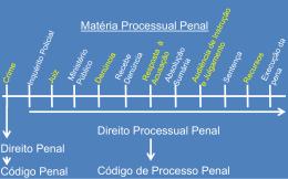 Matéria Processual Penal