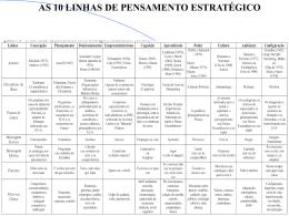 Escola do Planejamento Formação da Estratégia como um