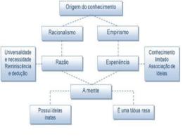 DESCARTES 1596-1650 - Colégio e Curso Simbios