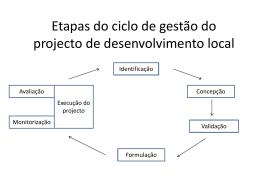 Ciclo do projeto de desenvolvimento
