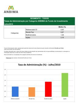 Taxa de Administração (%) - Julho/2010