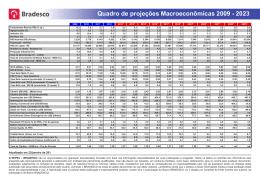 Quadro de projeções Macroeconômicas 2009