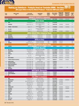 Ranking por Substância - Revista Minérios & Minerales