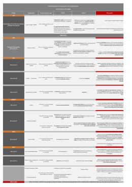Cronograma de acções sobre a avaliação
