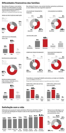 VEJA AQUI os gráficos desta sondagem (em pdf)