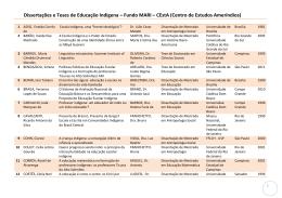 Dissertações e Teses de Educação Indígena – Fundo MARI – CEstA