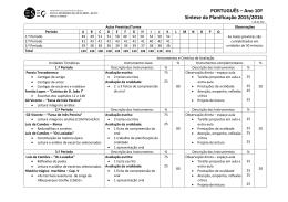 PORTUGUÊS – Ano 10º Síntese da Planificação 2015/2016