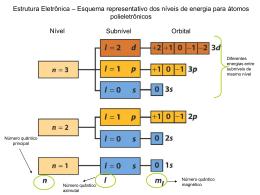 Estrutura eletrônica