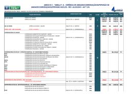 ANEXO III C - TABELA F. G. - GERÊNCIA DE UNIDADE