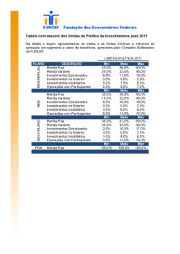 Tabela com resumo dos limites da Política de Investimentos para 2011
