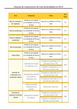 Situação de cumprimento da Carta de Qualidade em 2014