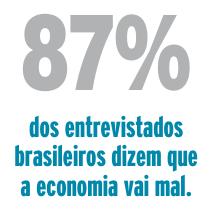 dos entrevistados brasileiros dizem que a economia vai mal.