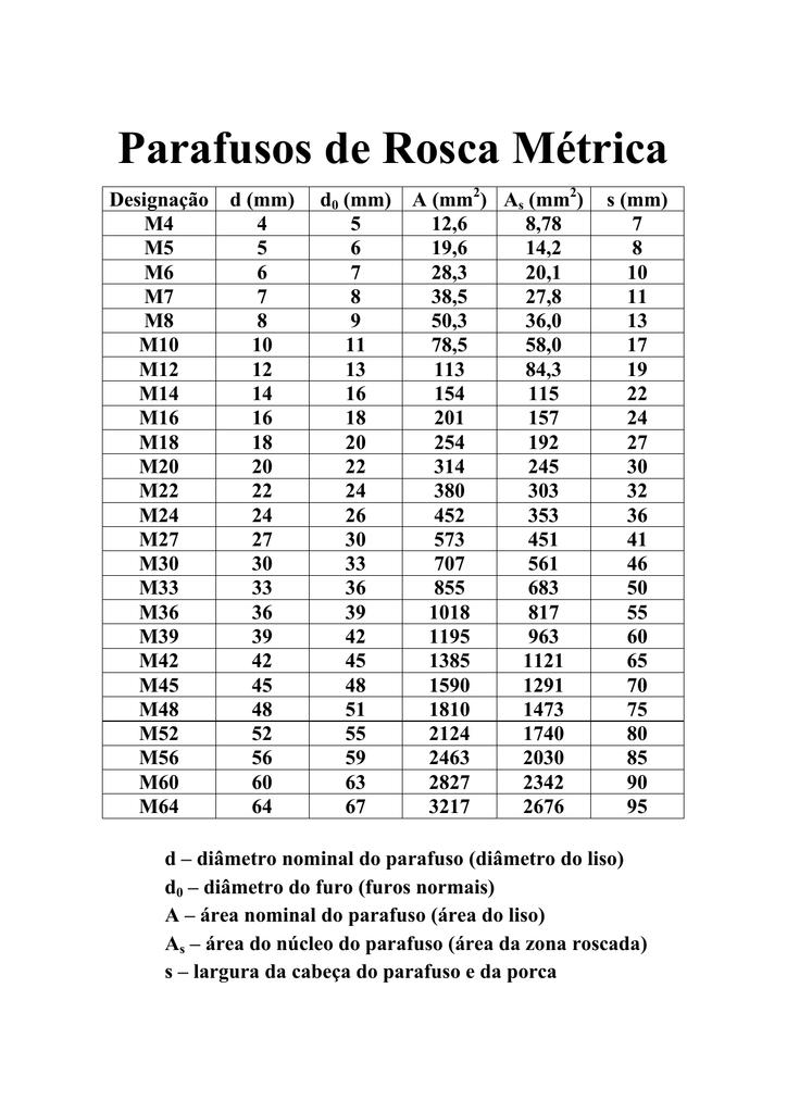 Tabela de parafusos-pdf
