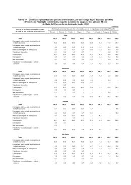 Distribuição percentual dos pais dos entrevistados, por cor