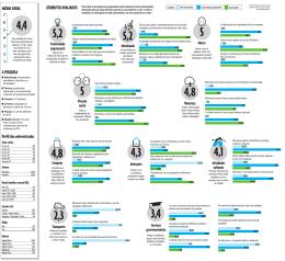 Perfil dos entrevistados A PESQUISA MéDIA GERAL