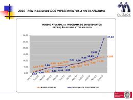 Mês de referencia: / 2012 2010 - RENTABILIDADE