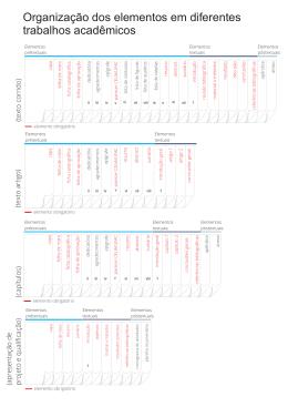 Organização dos elementos em diferentes trabalhos acadêmicos
