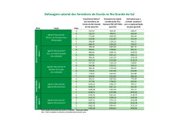 Defasagem salarial dos Servidores de Escola no Rio
