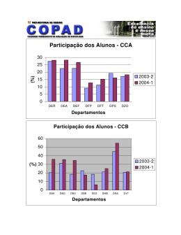 Participação dos Alunos - CCA