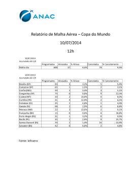 Relatório de Malha Aérea das 12h do dia 10/07/2014