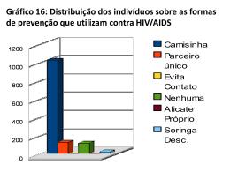 Gráfico 16: Distribuição dos indivíduos sobre as formas de
