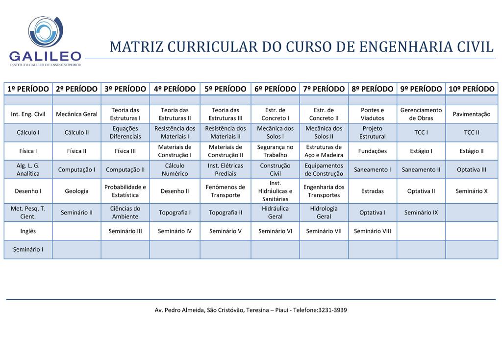 Matriz Curricular Do Curso De Engenharia Civil