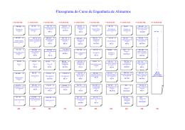 Fluxograma - Colegiado de Engenharia de Alimentos
