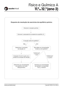Esquema de resolução de exercícios de equilíbrio químico