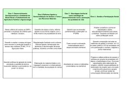 Eixo 1: Desenvolvimento Socioeconomico e Ambiental do Brasil