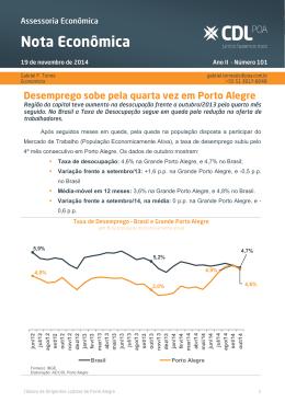 Desemprego sobe pela quarta vez em Porto Alegre