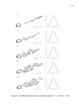 Figura 5.8 – Emissão de vórtices durante o intervalo de tempo 80
