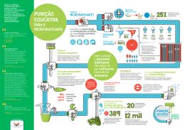 Faça o do infográfico Punição Educativa para o