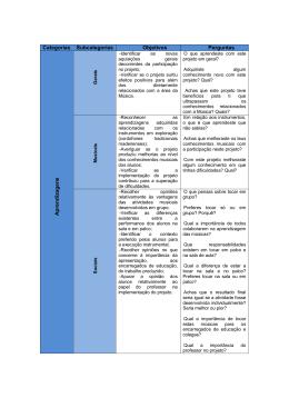 Categorização das respostas